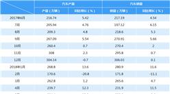 2018年5月中国汽车产销情况分析(附图表)