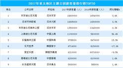 2017年亞太地區主題公園游客數量排行榜:上海迪士尼樂園增速最快(TOP20)