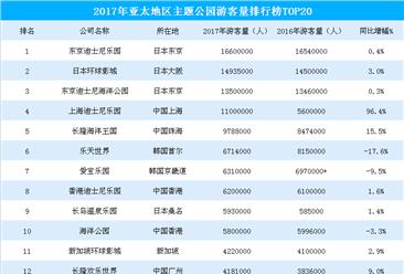 2017年亚太地区主题公园游客数量排行榜:上海迪士尼乐园增速最快(TOP20)