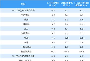 2018年5月全国PPI指数分析:同比上涨4.1% 环比下跌0.4%(附图表)