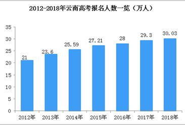 2018云南高考录取分数线公布:一本文科575理科530(附高考成绩查询入口)