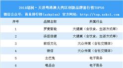2018胡潤?天進粵港澳大灣區創新品牌榜(附榜單)