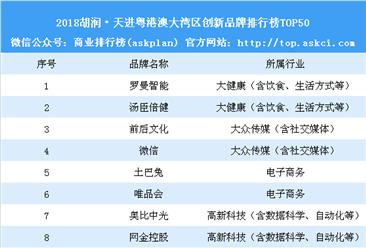 2018胡润•天进粤港澳大湾区创新品牌榜(附榜单)