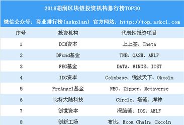 2018胡润区块链投资机构排行榜TOP30(附榜单)