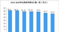 2018年山西省高考人数降至30.5万人 附历年高考人数统计数据(图)