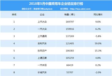 2018年5月中国乘用车企业销量排行榜(TOP15)