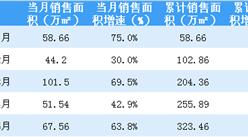 2018年5月世茂房地产销售简报:累计销售额同比上涨53%(附图表)