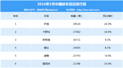 2018年5月中国轿车销量排行榜(TOP15)