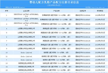 新一批奶粉配方注册名单出炉:4家乳企18个配方获批(附名单)