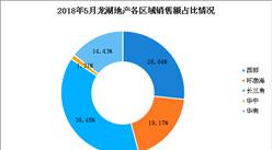 2018年5月龙湖地产销售简报:累计销售额761亿元(附图表)