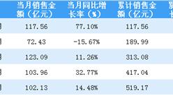 2018年5月招商蛇口销售简报:累计销售额突破500亿(附图表)