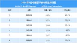 2018年5月中国豪华轿车销量排行榜
