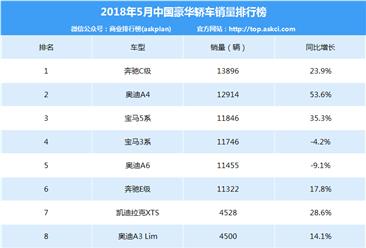 2018年5月豪华轿车销量排名:BBA稳居前三(附排名)