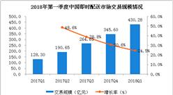 两张图看懂2018年第一季度中国即时配送市场:交易规模超400亿元(附图表)