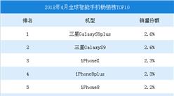 2018年4月全球智能手机畅销榜TOP10:三星S9plus第一(附榜单)