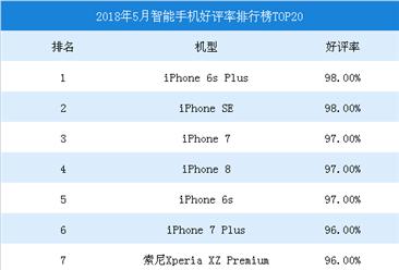 2018年5月手机好评率排行榜TOP20:iPhone6splus第一(附榜单)