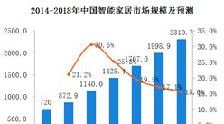 百度發布百元級智能音箱,中國智能音箱市場及發展趨勢分析(附圖)