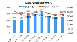 2018年第23周深圳新房市场周报:深圳二次房改 各区房价是多少?(附图表)