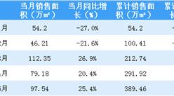 2018年5月华润置地销售简报:累计销售额659.88亿 同比增长24%(附图表)