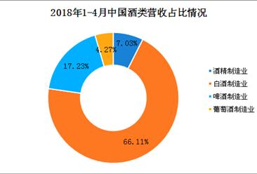 2018年1-4月全国酒制造业主营业务收入突破3000亿 同比增长13.76%