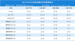 2018年4月全国星级酒店经营数据分析:平均房价371.02元(附图表)
