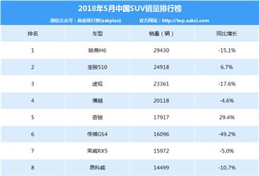 2018年5月中国SUV销量排行榜(TOP15)