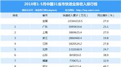 2018年1-5月全国省市快递业务收入排名:广东/上海/浙江前三(附榜单)