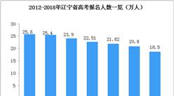 2018年辽宁省高考人数降至18.5万人  连续六年下降(附历年考生人数)