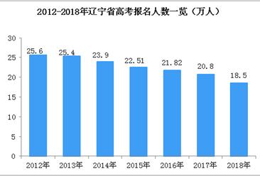 2018辽宁高考录取分数线公布:本科文461分理368分(附高考成绩查询入口)