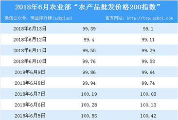 2018年6月13日农产品批发价格指数分析:猪肉价格上升1.2%(表)