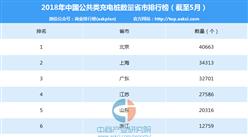 2018年5月中国各省市公共充电桩数量排行榜