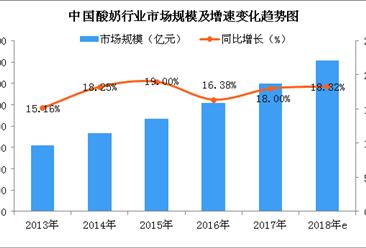 2018年中国酸奶行业市场规模预测:市场规模将突破1400亿元(图)