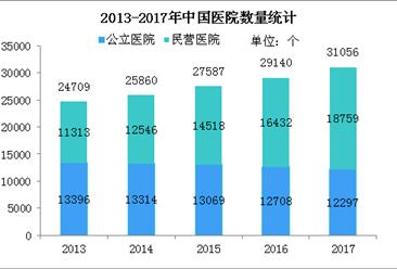 国家卫计委:2017年民营医院增加2327个 图说社会办医面临的3大困境