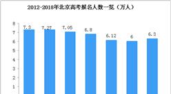 一张图看懂北京高考人数变化趋势:2018年高考人数6.3万  5类考生不再加分