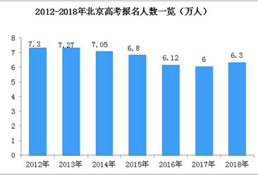 2018北京高考录取分数线/高考成绩公布:成绩满意吗?(附高考成绩查询网址入口)