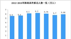 2018年海南省高考人数达5.88万人 附历年高考人数统计数据(图)