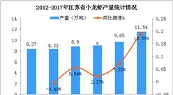 五张图看懂江苏省小龙虾产业发展情况:小龙虾产量突破10万吨  总产值达450亿元