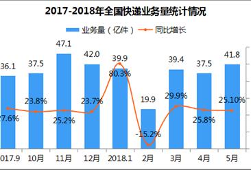 2018年1-5月全国快递物流行业运行情况分析(图表)