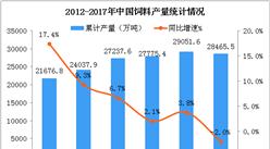 中国饲料行业市场规模及发展前景分析:2020年饲料产量将突破30000万吨(图)