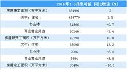 2018年1-5月份全国房地产开发经营和销售情况(附图表)