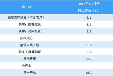2018年1-5月全国固定资产投资分析:同比增长6.1%(图)