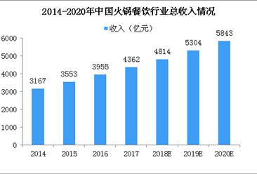 成都火锅店被吃垮怎么回事?中国火锅餐饮行业市场规模及主要品牌分析(图)