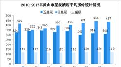 2017年黄山市星级酒店经营数据统计(附图表)