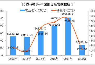 2018Q1中宠股份经营数据统计分析:净利润下降42.98%(附图)
