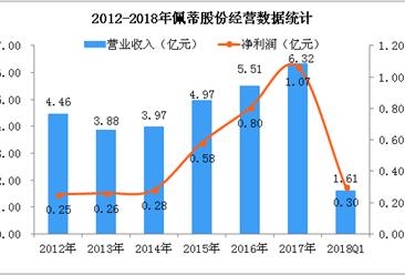 2018Q1佩蒂股份经营数据统计分析:净利润大增120.11%(附图)