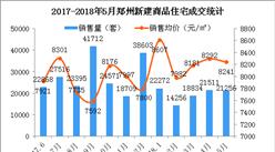 5月郑州房价下跌51元 郑州房子不好卖了房价会跌吗?(图)