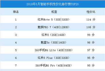 2018年5月智能手机性价比排行榜TOP50:红米note5第一(附全榜单)