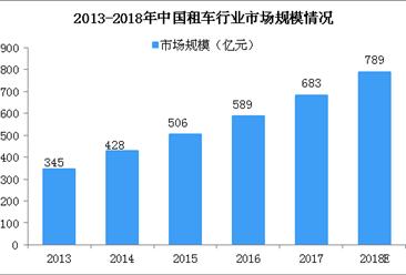 北京外地车进京证每年最多办12次 租车行业将获利?租车行业市场规模有多大(图)