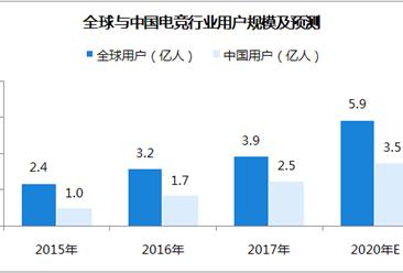 中国电竞行业市场银河至尊娱乐场官网及预测:2020年市场规模将超200亿元(附图)