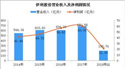 2018年一季度伊利实现营收195.76亿 同比增长24.56%